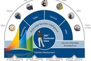آموزش نصب و پیکربندی Microsoft Dynamics CRM 4