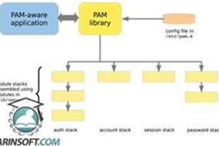 آموزش Security در لینوکس