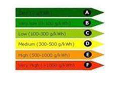 کاهش مصرف برق کولر گازی و اسپیلت - 1