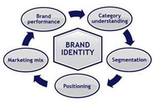 """مشاورمدیریت برند """" نام تجاری"""" Brand Management"""