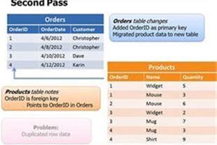 آموزش کار با دستورات SQL منطبق بر آزمون SQL Server
