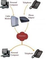 نصب و راه اندازی سرویس VoIP