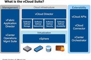 آموزش VMware vSphere 5.1 – آموزش امکانات و قابلیت