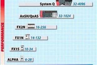 فروش کابل برنامه نویسی PLC Mitsubishi