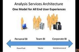 آموزش تجزیه و تحلیل داده ها در Microsoft SQL Serve