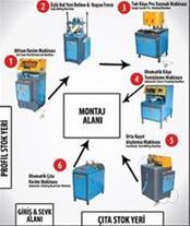 فروش ماشین آلات UPVC