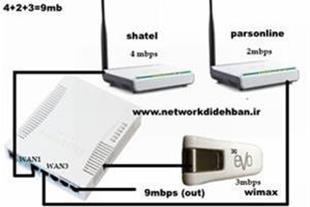 خدمات تجمیع پهنای باند در میکروتیک
