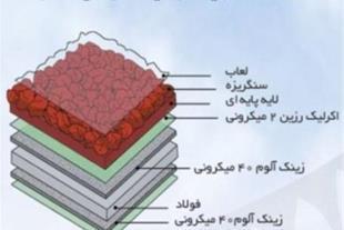 دکرا، سیستم پیشرفته پوشش سقفهای شیبدار
