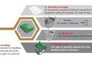 Jewelry 3D Scanner-اسکنر های سه بعدی طلا و جواهر