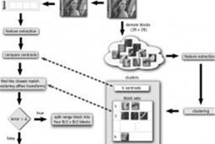 پیاده سازی مقاله فشرده سازی با متلب