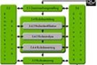 اخذ ایزو ISO 31000 توسط شرکت بهبود سیستم پاسارگاد