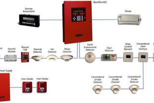 طراحی و اجراء سیستمهای اعلام و اطفاء و امنیتی