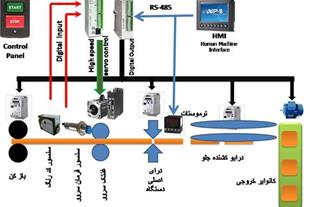 آموزش کاربردی سیستم های PLC