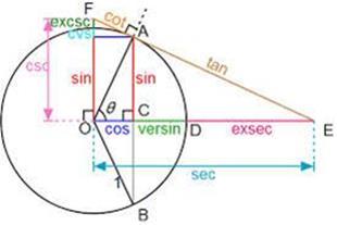 تدریس تضمینی (ریاضی ابتدایی تا دانشگاه)