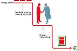 خدمات مهندسی- بهینه سازی مصرف انرژی