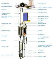 تعمیرات تخصصی ، حرفه ای آسانسور