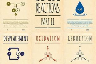 تدریس خصوصی شیمی