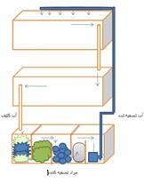 آکواریم دوطبقه باتصفیه اتوماتیک(سیستم در گردش)