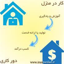 آموزش درآمدزایی