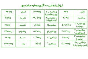 جدول ارزش غذایی عصاره مالت