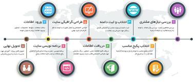 طراحی وب سایت حرفه ای تهران - 1