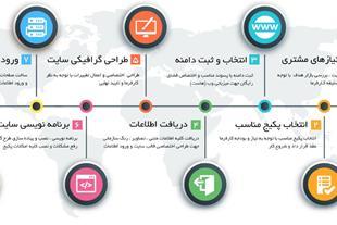 طراحی وب سایت حرفه ای تهران