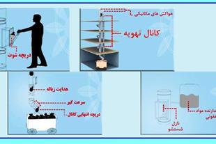 شوتینگ زباله - تولید سیستم شوتینگ زباله و نخاله