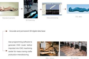 خدمات اسکن سه بعدی و طراحی مبلمان