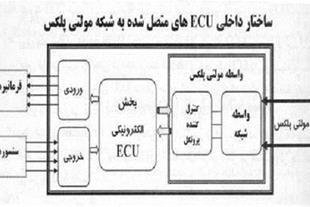 آموزش تعمیرات سیستم های مالتی پلکس 206 - 1