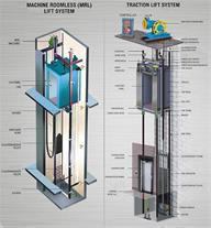 آسانسور ورامین نصب و فروش قطعات آسانسور