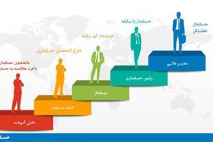 تدریس خصوصی دروس حسابداری