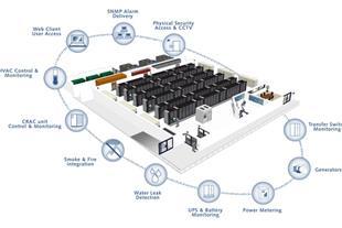 سیستم حفاظت اتاق سرور سها