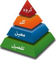 اصلاح کدینگ حسابداری