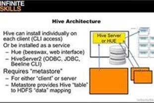 آموزش Apache Hadoop