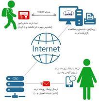 طراحی سیستم نظارت تصویری تحت شبکه و آنالوگ