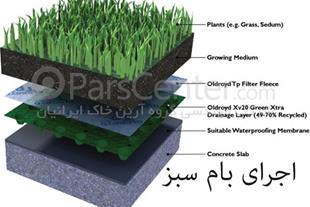 فروش محصولات ژئوسنتتیکی در ایران