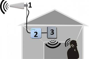 تقویت سیگنال آنتن موبایل
