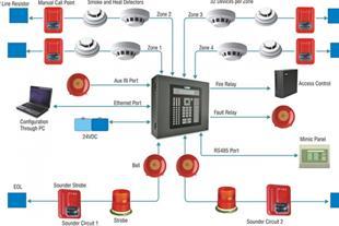 آموزش نصب و تعمیر سیستم اعلان حریق